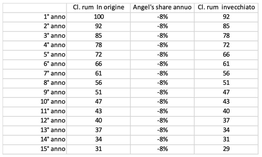 rum XO tipologia - caratteristiche rum XO - Invecchiamento rum XO